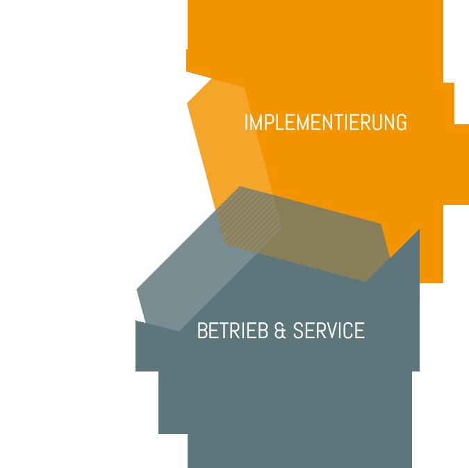 Beratung, Implementierung, Betrieb & Service
